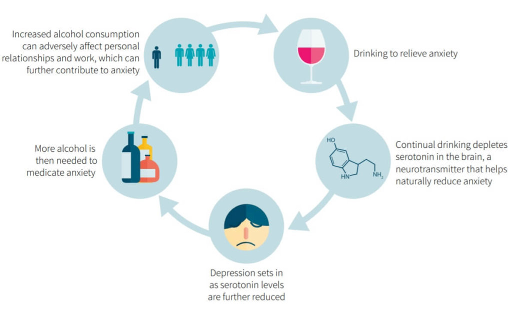 The vicious cycle of alcohol and anxiety