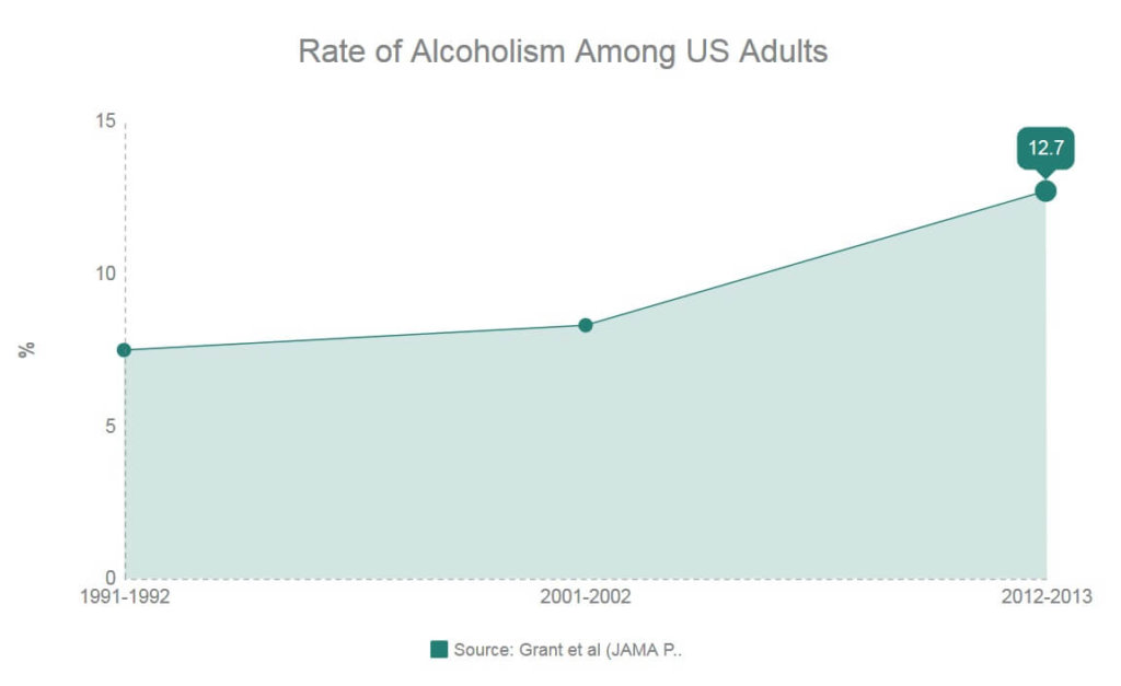 Alcohol use disorder over time in the USA